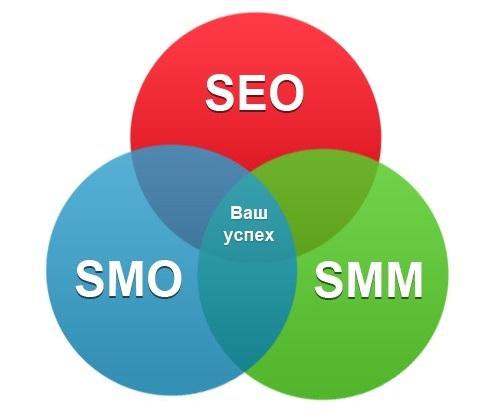 продвигать свой бизнес в социальных сетях
