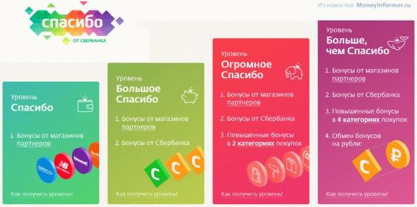 Сбербанк меняет бонусы «Спасибо» на рубли