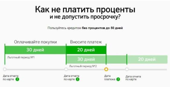 Какая комиссия за снятие наличных с кредитной карты «Сбербанка»