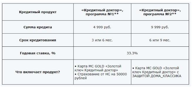 «Кредитный доктор» от «Совкомбанка»