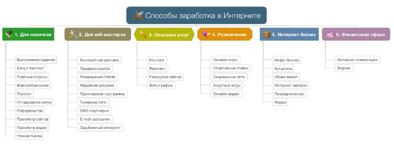 Как быстро заработать 500 тысяч рублей?