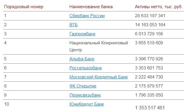 Рейтинг надёжных банков Москвы на 2019 год
