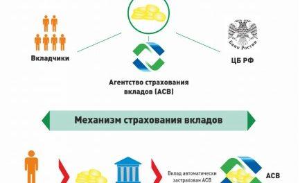 Государственные банки России — список на 2019 год