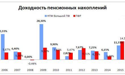 МНПФ «Большой пенсионный фонд»